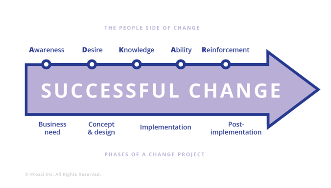 change path